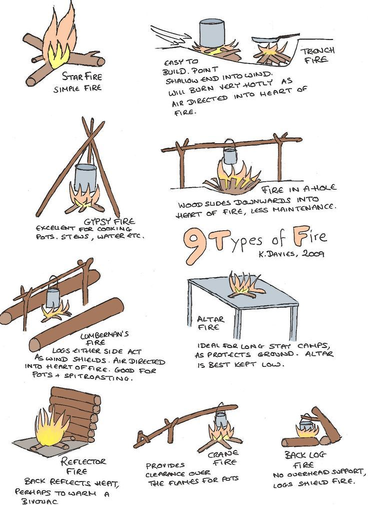 1000+ ideas about Types Of Fire on Pinterest Fire