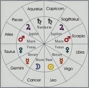 Image result for ruling planets of zodiac signs