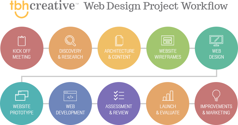 Learn About The Different Phases Of A Web Design Project Workflow And The Basic Strategy Behind Each Phase Web Design Website Design Free Web Design Projects