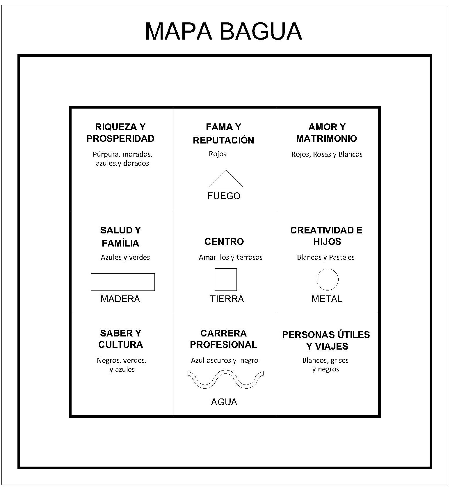 El mapa bagua es una de las herramientas m s tiles para for Tips de feng shui para el hogar