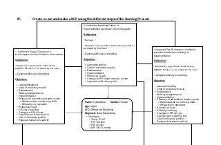 Nursing care plans, concept map bronhial asthma | Nursing ...