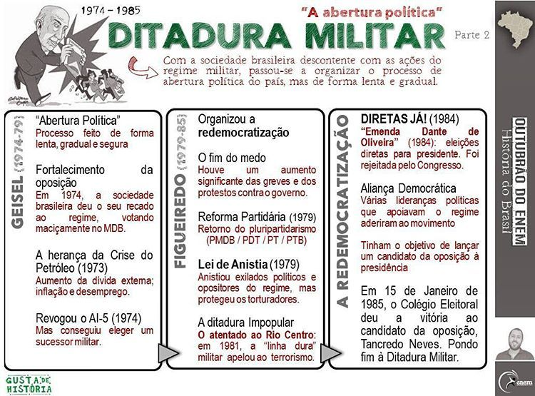 O Periodo De Distensao Politica Do Brasil Ocorre Nos Ultimos Dois Mandatos Do Periodo Militar Onde Coube Ao Sucessor De Medici O Historia Enem Enem Historia