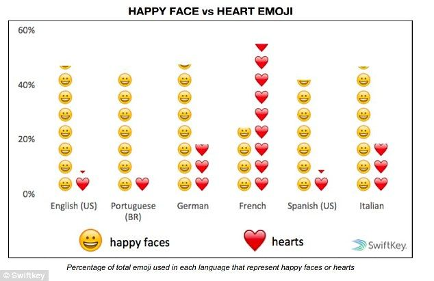 The French Use Four Times As Many Heart Emoji Than Any Other Language And Its