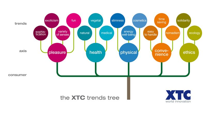 trendstree