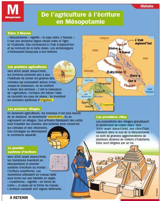 De L Agriculture A L Ecriture En Mesopotamie Mesopotamie Cours Histoire Histoire Geographie