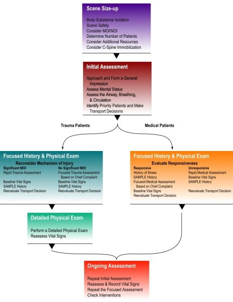 Patient Assessment Flow Chart Www Cprnmore Com Emt Study Emt Basic First Aid Classes