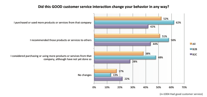 Customer Service Matters: Research Shows How Support Impacts Sales image customer service