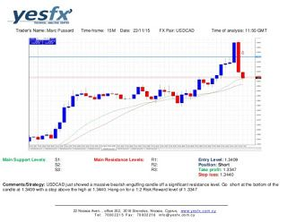 Forex - YESFX Global : Technical Analysis USD/CAD