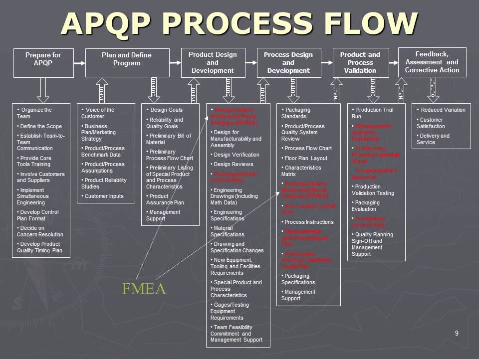 Apqp Process Flow HttpSmartmanagementInfoQualityManagement