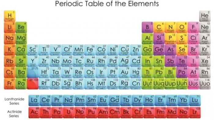 Perkembangan terbaru selain nihonium ada lagi 3 unsur kimia periodic table perkembangan terbaru selain nihonium ada lagi 3 unsur kimia terbaru urtaz Image collections