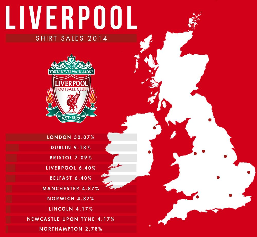 Shirt Sales 2014/15 Where Are Your Team's Supporters