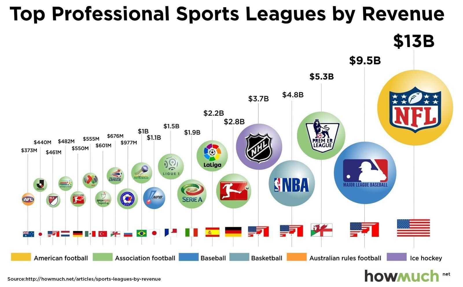 How much money did your favorite pro sports league make