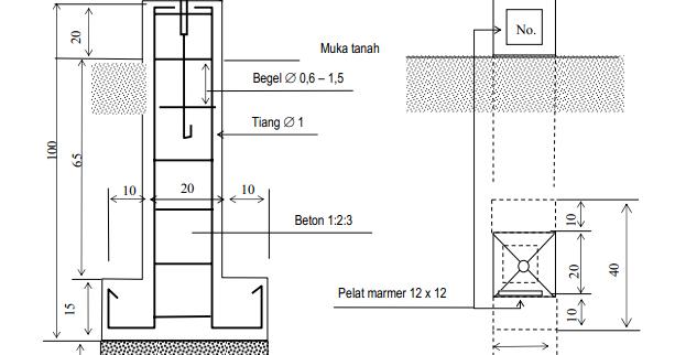 Pada Artikel Sebelumnya Yang Berjudulalat Theodolite Dan Waterpassberfungsi Salah Satunya Adalah Untuk Menentukan Koordinat Benchmark Pengukur Gedung Bangunan