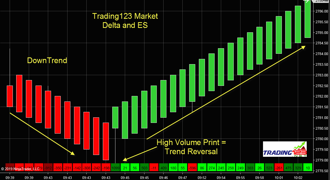Market Delta Indicator Follow The Institutional Order Flow Trading123 Delta Marketing Reverse