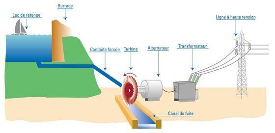 """Résultat de recherche d'images pour """"energie hydraulique schéma"""""""