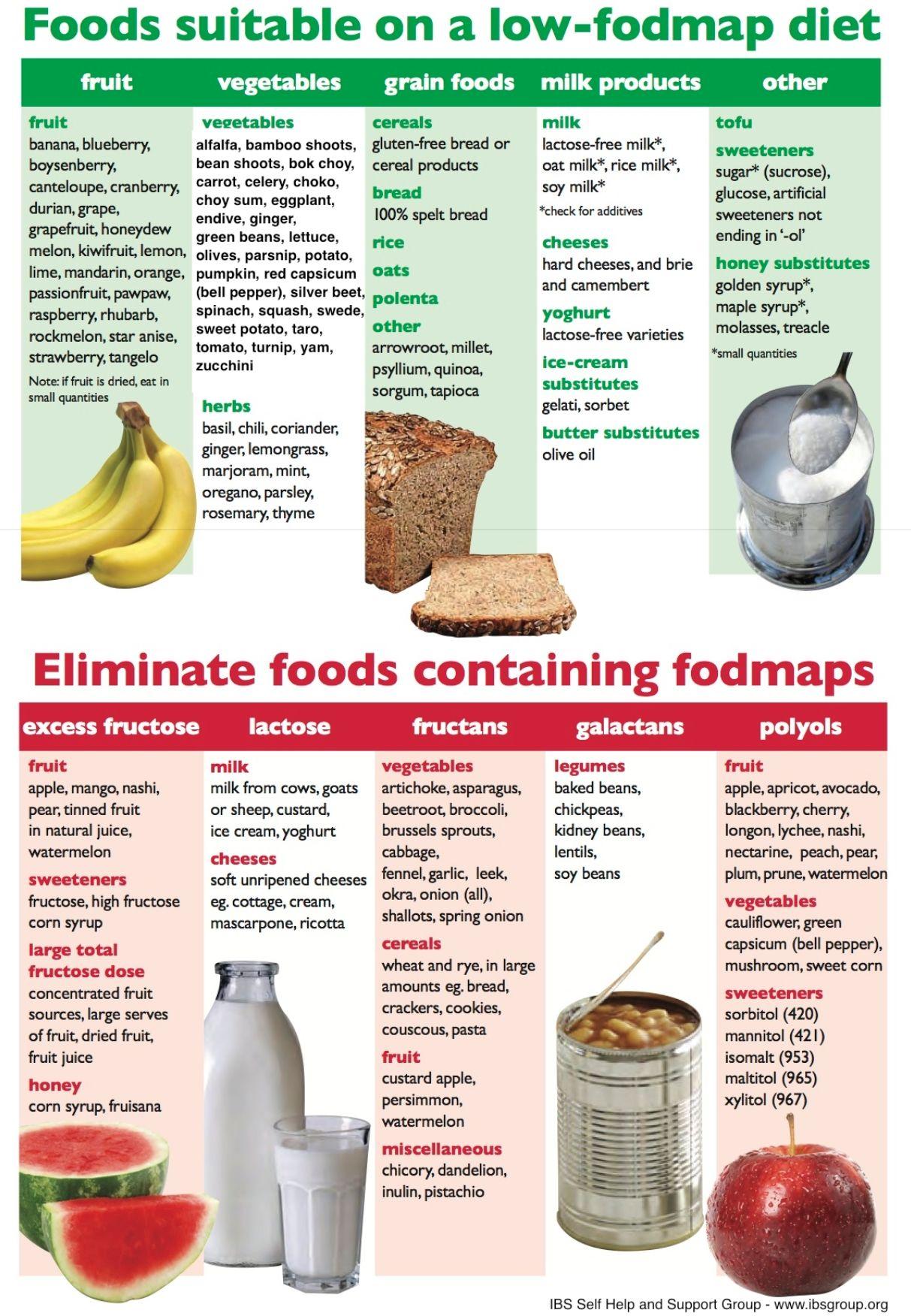 FODMAPS Diet chart