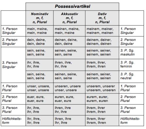 Possessivartikel: Nominativ, Akkusativ, und Dat. Sg. und Pl.
