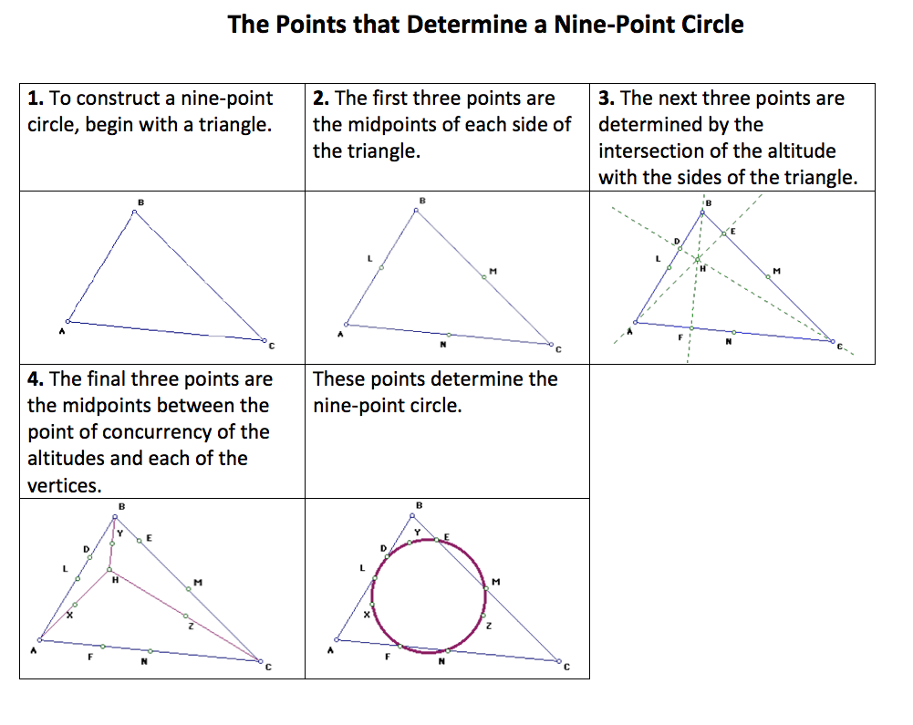 dynamic geometry problem triangle circumcircle incenter in lesson 31 of geometry module 1 students construct a nine point circle