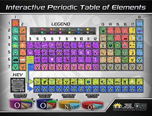 8 Interactive Periodic Table with Names -- Chemistry Learning Tools - best of periodic table with charges hd