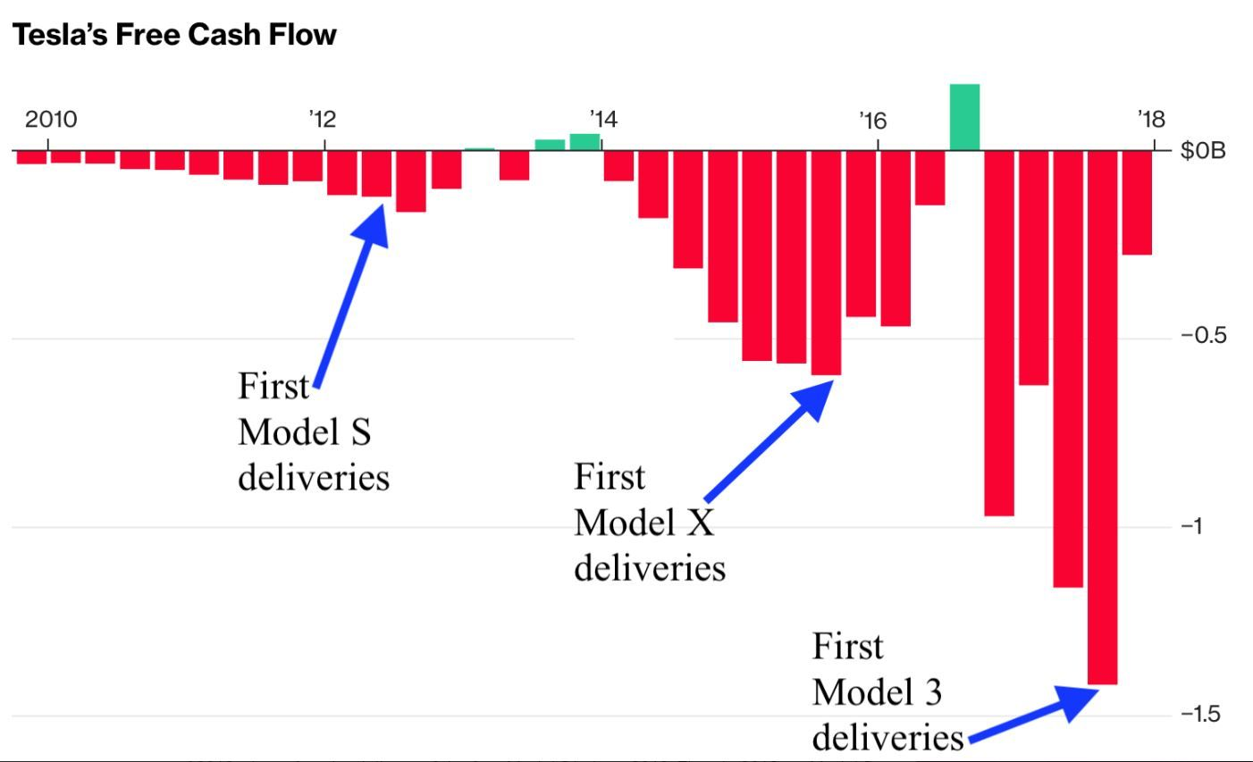 Is Tesla Doomed? The cases for and against the electric