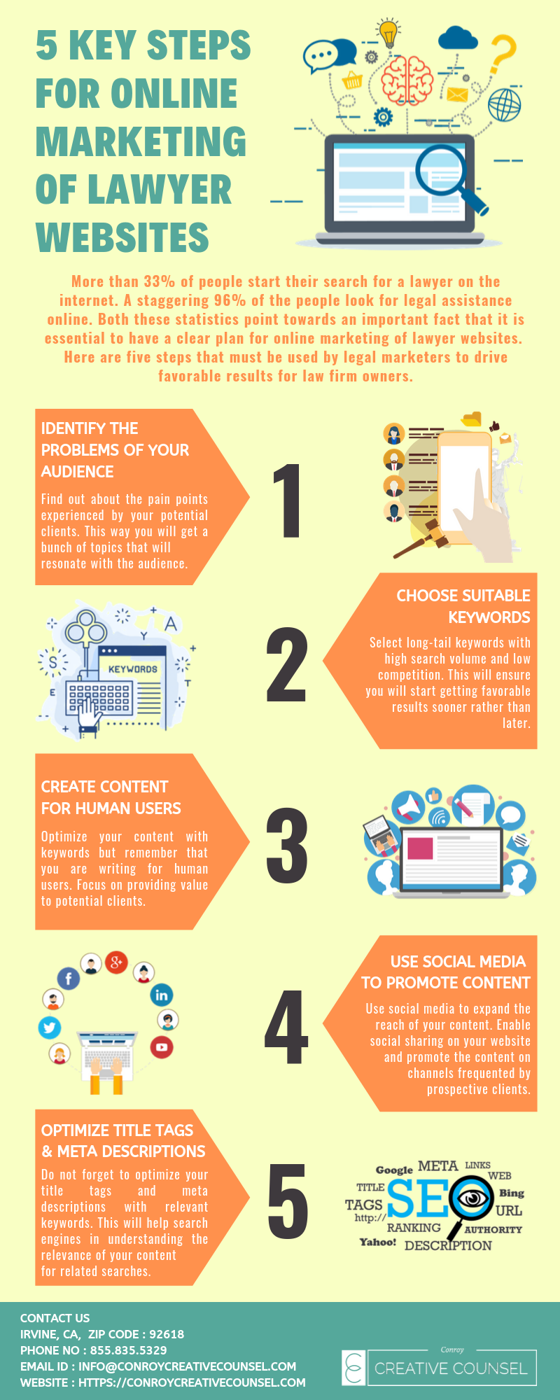 In This Infographics We Describe About Some Key Steps For Online