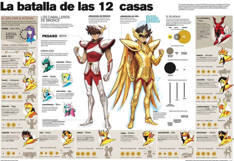 Caballeros del zodiaco la batalla de las 12 casas manga - Casas del zodiaco ...