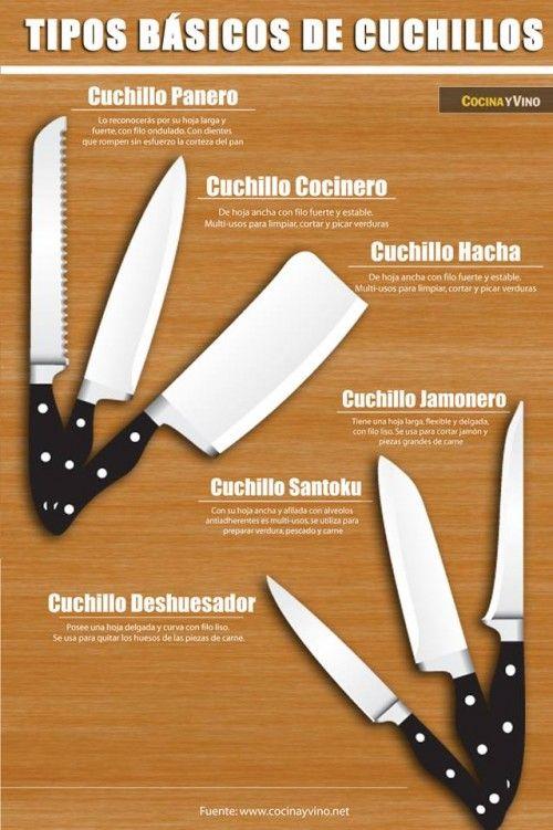 Tipos De Cuchillas Y Cuchillos Gastronómicos Imágen Cuchillos Tipos De Cuchillos Cuchillos De Cocina