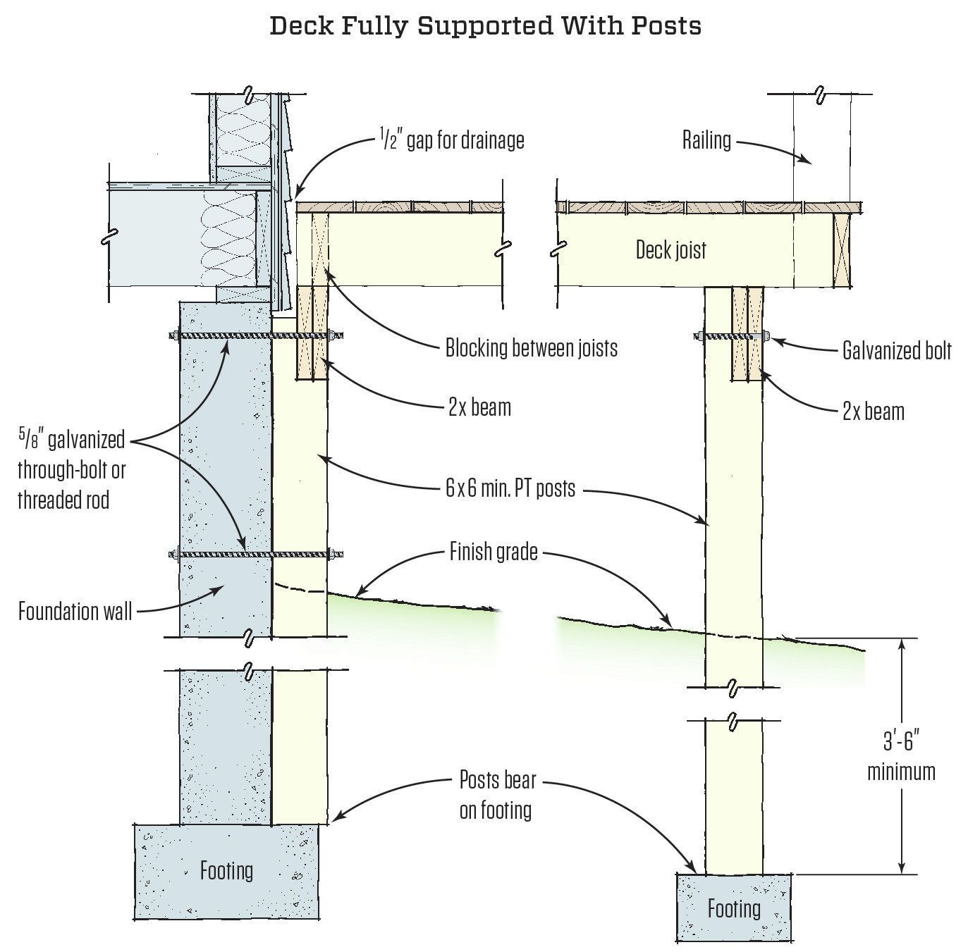 Kitchen Connection Posts: PT Post Bolted To House. No Attachment At House Band Joist.