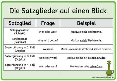 Mai 2012 Grundschule Deutsche Schule Deutsch Unterricht