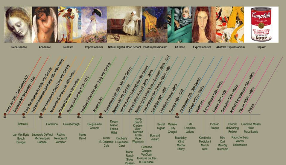 Art movement timeline the art classroom pinterest timeline art movement timeline altavistaventures Gallery