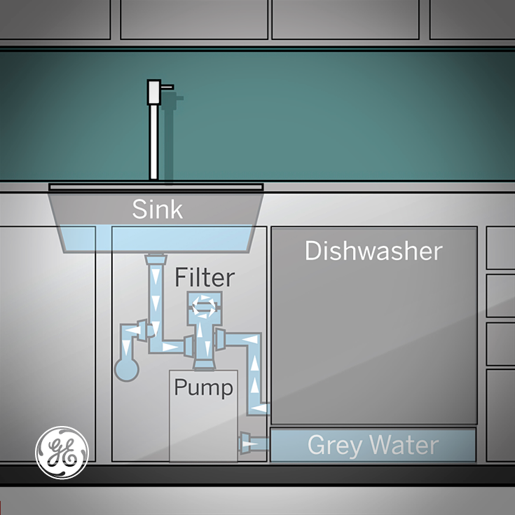 Home 2025 Ge S Appliances Of The Future Water Saving Devices