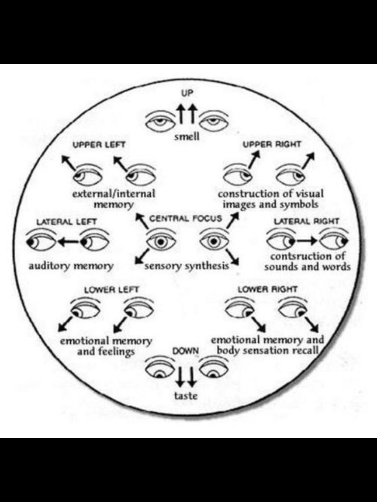 Eye language  How to tell if someone's lying | Random | Body