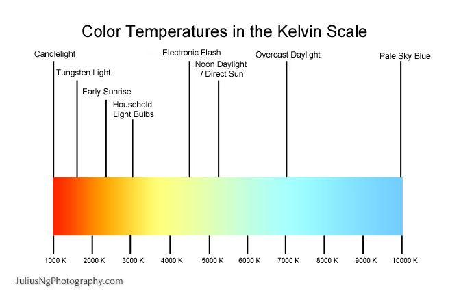 kelvin scale Google Search