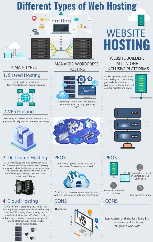 34++ Vps vs shared hosting speed ideas