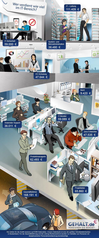 Gehalt im IT-Bereich | infographics | Job career, Employer ...