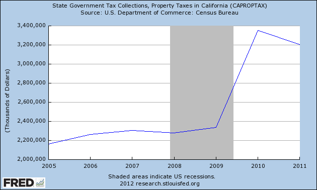 CA property tax collections through the roof, and still enormously high.  Then why are we going bankrupt?