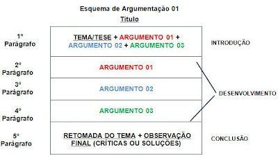 O Blog De Redação Dissertação Argumentativa Dissertação Argumentativa Textos Dissertativos Esquema De Redação