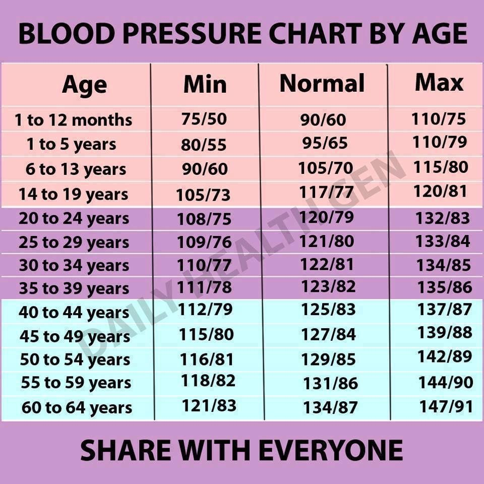 What should your blood pressure be according to your age is it what should your blood pressure be according to your age is it high low or normal httpstopnaturalremediesnews nutrition healthblood p nvjuhfo Image collections