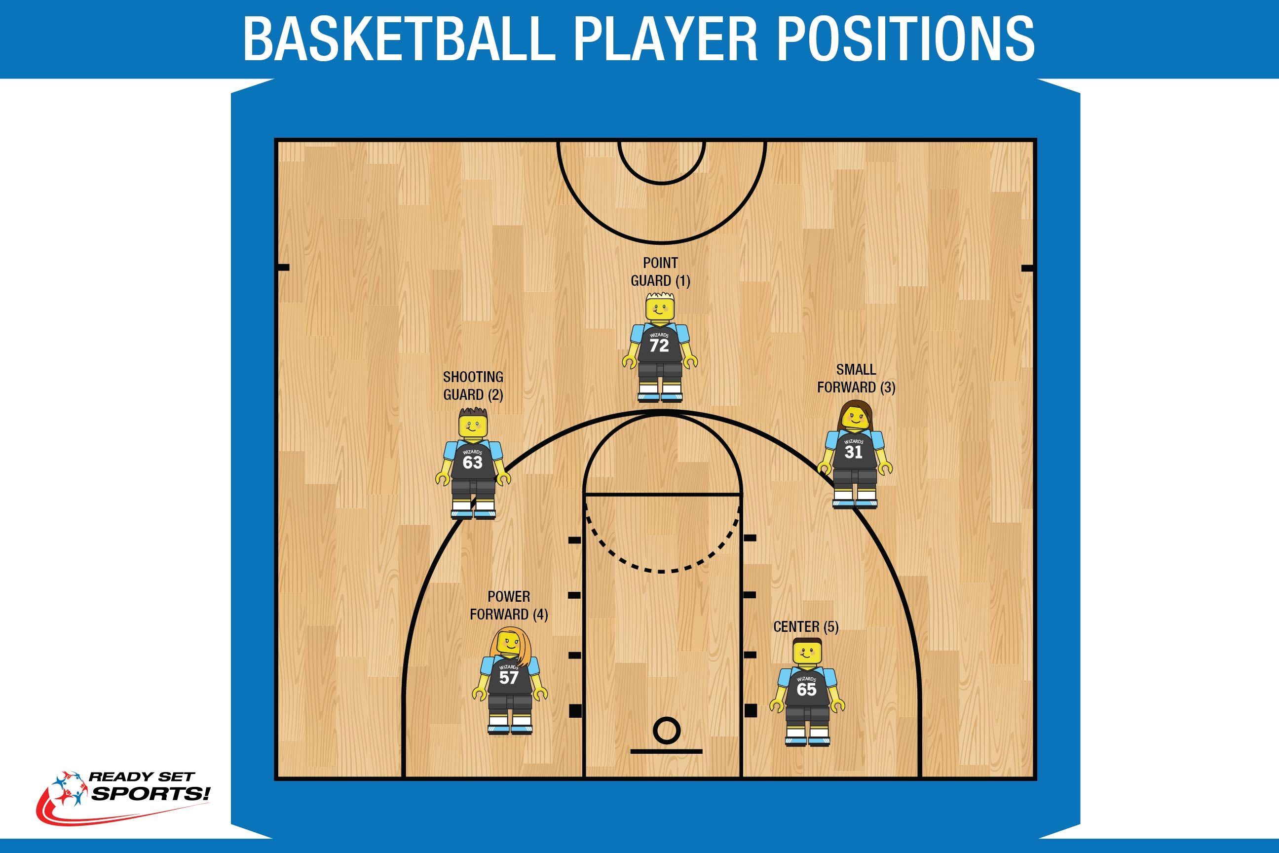 Lego Figure Player Positions Guide Basketball Positions Youth Basketball Basketball