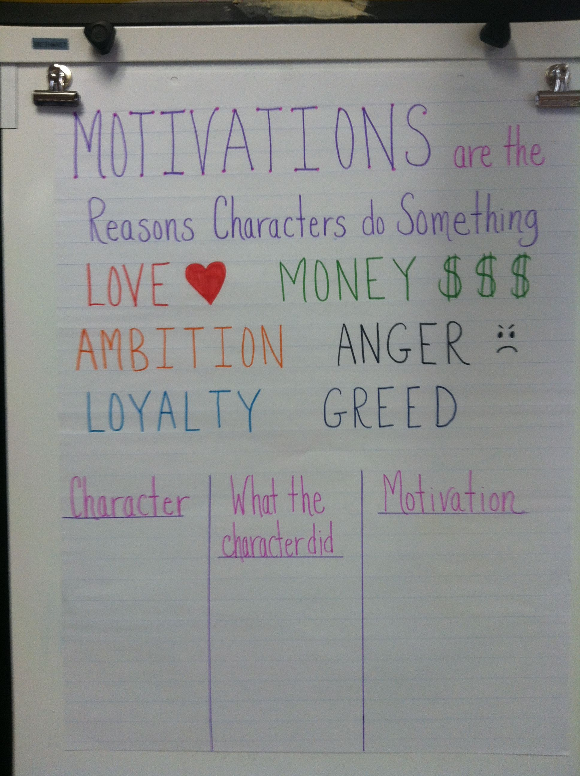 What Motivates A Character
