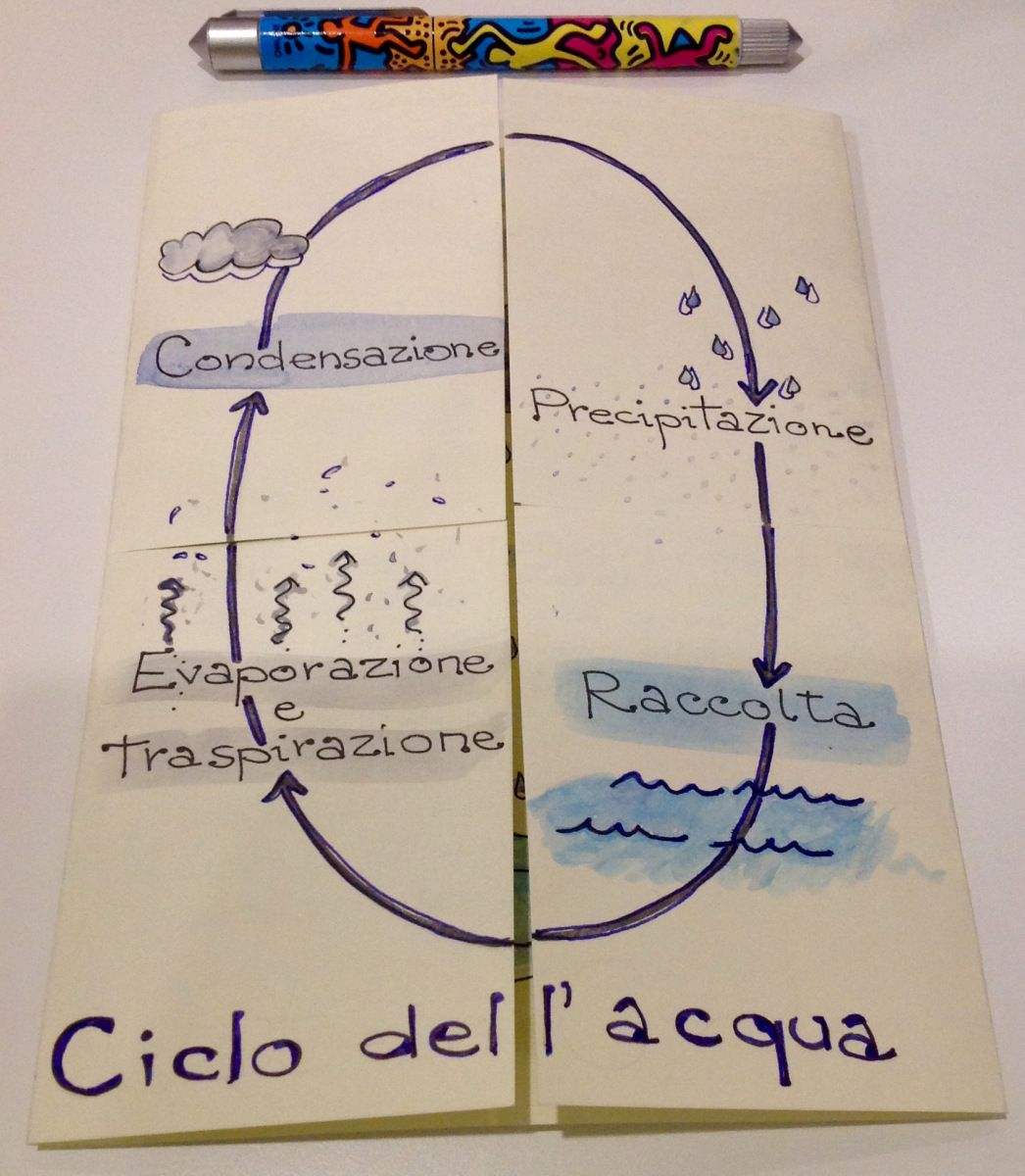 Un Lapbook Per Raccontare Il Ciclo Dellacqua Classe Seconda
