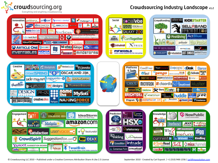 Crowd Sourcing Industry Landscape  Business  Marketing Analysis