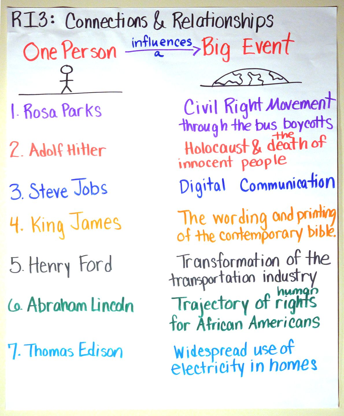Ri 5 3 Anchor Chart From Dr Roz Linder Ela Anchor Charts Anchor Charts Reading Anchor Charts