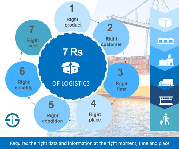 Top 8 Logistics Challenges Facing the Industry - …