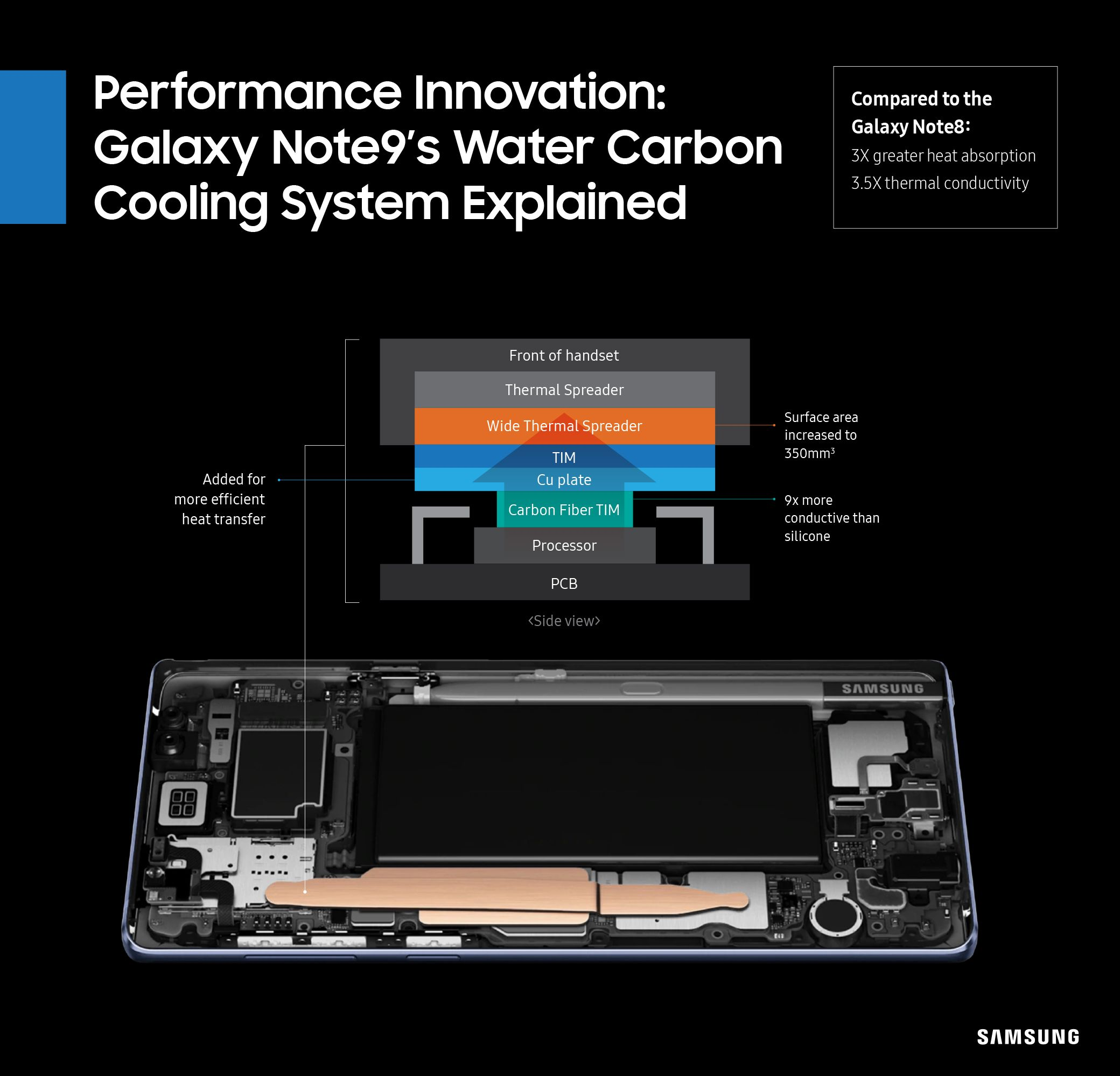 Samsung Details Galaxy Note 9 Water Carbon Cooling System Galaxy