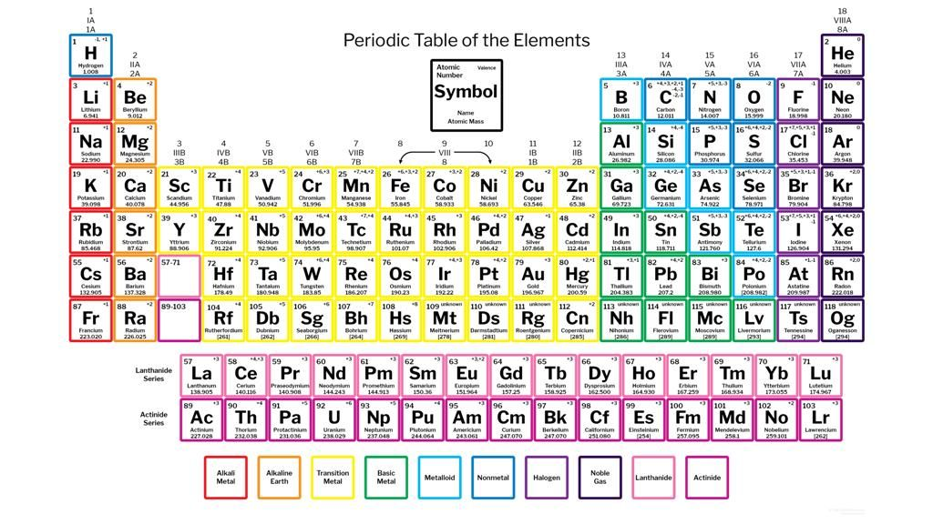 Dynamic Periodic Table With Charges Dynamicperiodictable