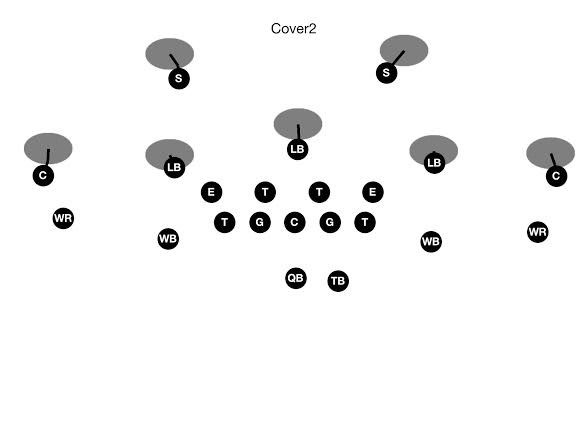 Cover 2 Zone Defense for Youth Football, Zone Pass