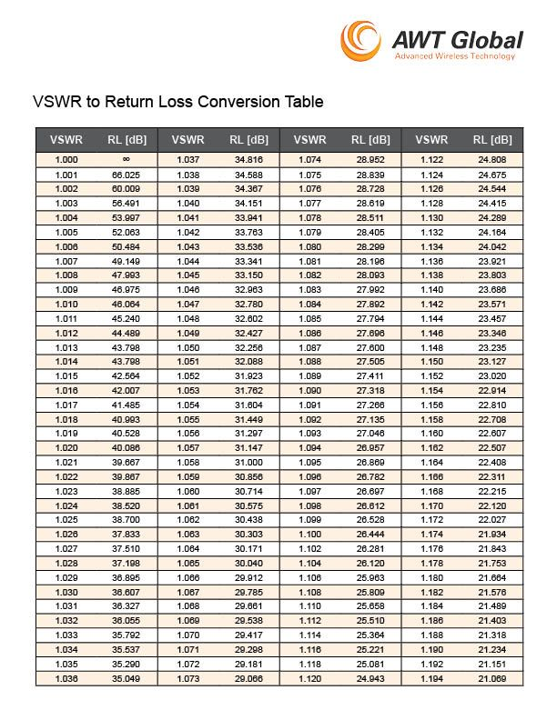 Convert Vswr To Return Loss With This Conversion Table Free Pdf Download Awt Global Resources Return Loss Loss Wireless Technology