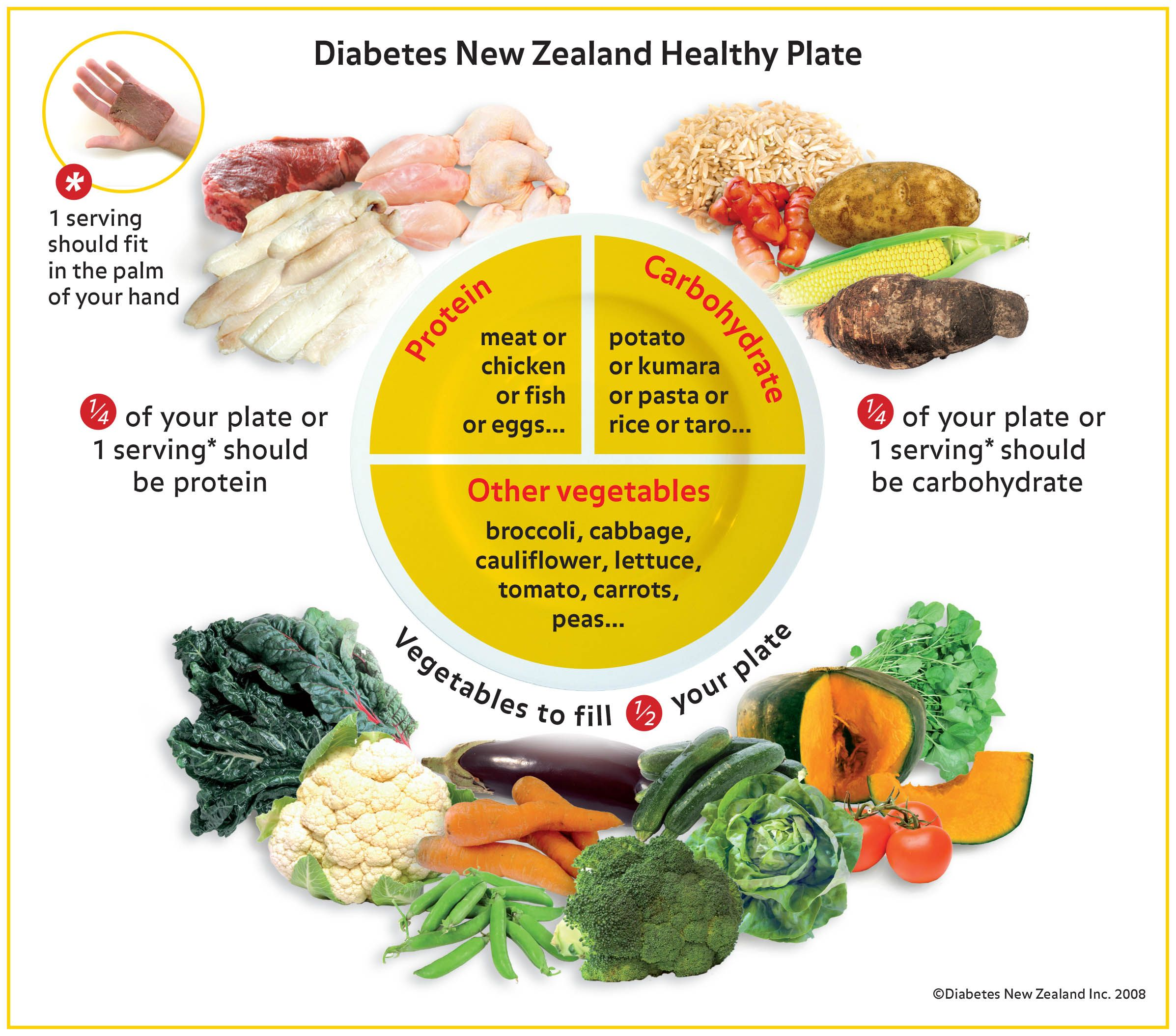 Diabetes healthy plate illustrated health choices pinterest diabetes healthy plate illustrated healthmentoronline diabetes nzhealthy platehealthy eatinghealthy forumfinder Gallery