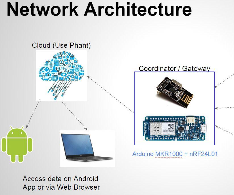 Building a Cloud Connected Sensor Mesh Network | ESP8266 | Mesh